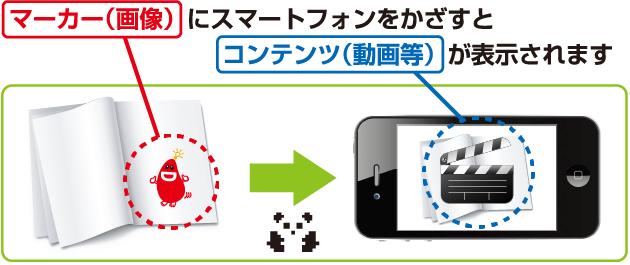 マーカー(画像) にスマートフォンをかざすとコンテンツ(動画等)が表示されます